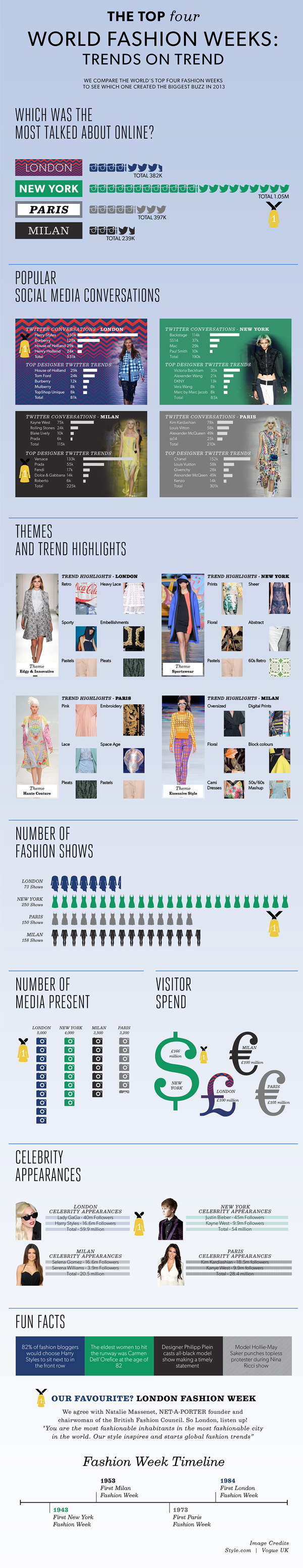 new-look-fashion-week-infographic
