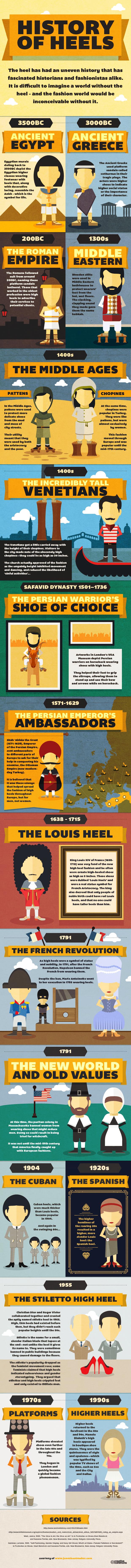 Jones Bootmaker - History of Heels Outreach