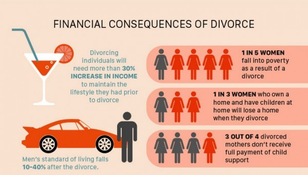 Infographic: Financial consequences of divorce